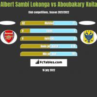 Albert Sambi Lokonga vs Aboubakary Koita h2h player stats