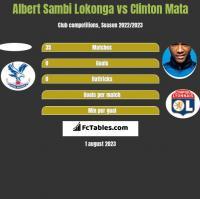 Albert Sambi Lokonga vs Clinton Mata h2h player stats