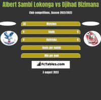Albert Sambi Lokonga vs Djihad Bizimana h2h player stats