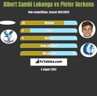 Albert Sambi Lokonga vs Pieter Gerkens h2h player stats