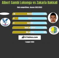 Albert Sambi Lokonga vs Zakaria Bakkali h2h player stats