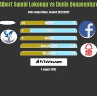 Albert Sambi Lokonga vs Denis Bonaventure h2h player stats