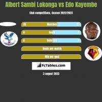 Albert Sambi Lokonga vs Edo Kayembe h2h player stats