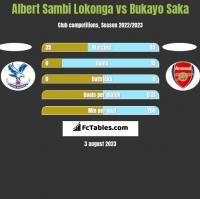 Albert Sambi Lokonga vs Bukayo Saka h2h player stats