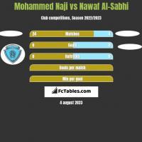 Mohammed Naji vs Nawaf Al-Sabhi h2h player stats