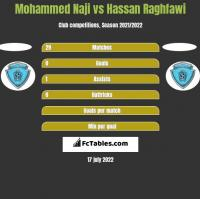 Mohammed Naji vs Hassan Raghfawi h2h player stats