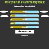 Nazariy Rusyn vs Andrei Boryachuk h2h player stats