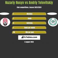 Nazariy Rusyn vs Andriy Totovitskiy h2h player stats