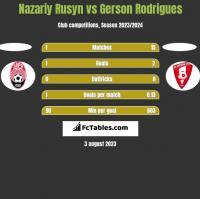 Nazariy Rusyn vs Gerson Rodrigues h2h player stats