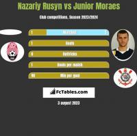 Nazariy Rusyn vs Junior Moraes h2h player stats