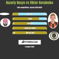 Nazariy Rusyn vs Viktor Kovalenko h2h player stats