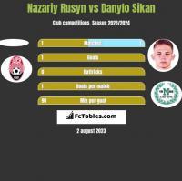 Nazariy Rusyn vs Danylo Sikan h2h player stats