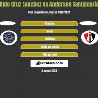 Aldo Cruz Sanchez vs Anderson Santamaria h2h player stats
