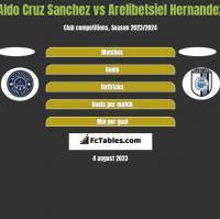 Aldo Cruz Sanchez vs Arelibetsiel Hernandez h2h player stats