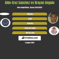 Aldo Cruz Sanchez vs Brayan Angulo h2h player stats