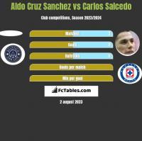Aldo Cruz Sanchez vs Carlos Salcedo h2h player stats