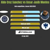 Aldo Cruz Sanchez vs Cesar Jasib Montes h2h player stats