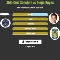 Aldo Cruz Sanchez vs Diego Reyes h2h player stats