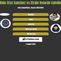 Aldo Cruz Sanchez vs Efrain Velarde Calvillo h2h player stats