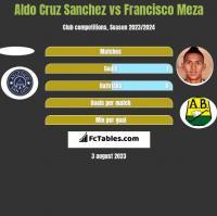 Aldo Cruz Sanchez vs Francisco Meza h2h player stats