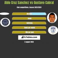 Aldo Cruz Sanchez vs Gustavo Cabral h2h player stats