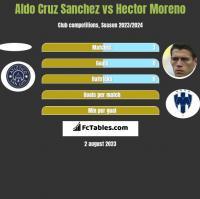 Aldo Cruz Sanchez vs Hector Moreno h2h player stats