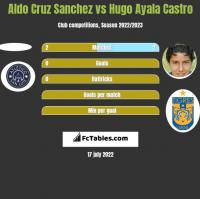 Aldo Cruz Sanchez vs Hugo Ayala Castro h2h player stats