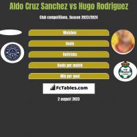 Aldo Cruz Sanchez vs Hugo Rodriguez h2h player stats