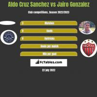 Aldo Cruz Sanchez vs Jairo Gonzalez h2h player stats
