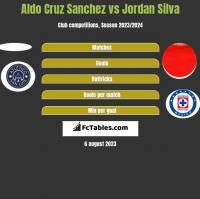 Aldo Cruz Sanchez vs Jordan Silva h2h player stats