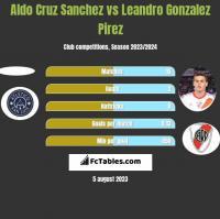 Aldo Cruz Sanchez vs Leandro Gonzalez Pirez h2h player stats