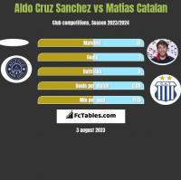 Aldo Cruz Sanchez vs Matias Catalan h2h player stats