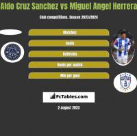 Aldo Cruz Sanchez vs Miguel Angel Herrera h2h player stats