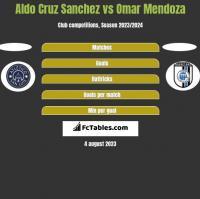 Aldo Cruz Sanchez vs Omar Mendoza h2h player stats