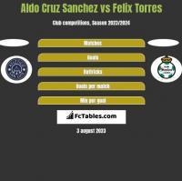 Aldo Cruz Sanchez vs Felix Torres h2h player stats