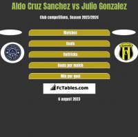 Aldo Cruz Sanchez vs Julio Gonzalez h2h player stats