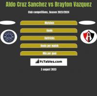 Aldo Cruz Sanchez vs Brayton Vazquez h2h player stats