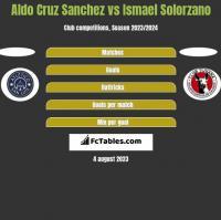 Aldo Cruz Sanchez vs Ismael Solorzano h2h player stats
