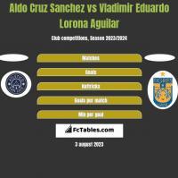 Aldo Cruz Sanchez vs Vladimir Eduardo Lorona Aguilar h2h player stats