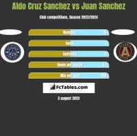 Aldo Cruz Sanchez vs Juan Sanchez h2h player stats