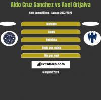 Aldo Cruz Sanchez vs Axel Grijalva h2h player stats