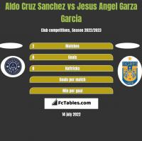 Aldo Cruz Sanchez vs Jesus Angel Garza Garcia h2h player stats