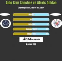 Aldo Cruz Sanchez vs Alexis Doldan h2h player stats
