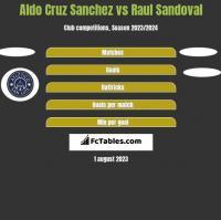 Aldo Cruz Sanchez vs Raul Sandoval h2h player stats