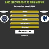 Aldo Cruz Sanchez vs Alan Montes h2h player stats