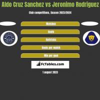 Aldo Cruz Sanchez vs Jeronimo Rodriguez h2h player stats
