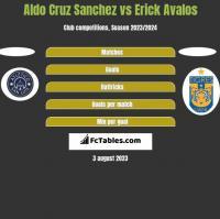 Aldo Cruz Sanchez vs Erick Avalos h2h player stats
