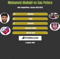 Mohamed Mallahi vs Cas Peters h2h player stats