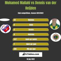 Mohamed Mallahi vs Dennis van der Heijden h2h player stats