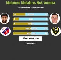 Mohamed Mallahi vs Nick Venema h2h player stats